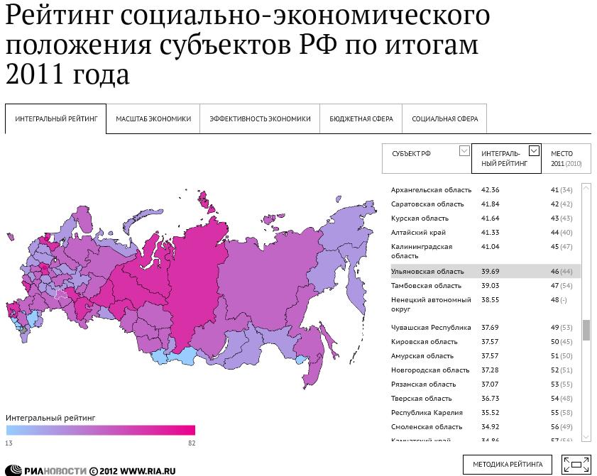 Рисунок 31 - доля регионов рф в формировании ввп промышленность