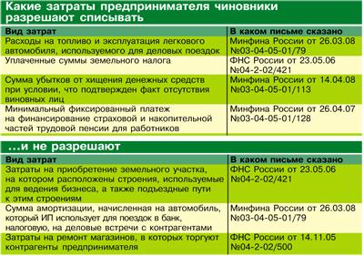 Коды доходов 2-НДФЛ: правила заполнения и справочник
